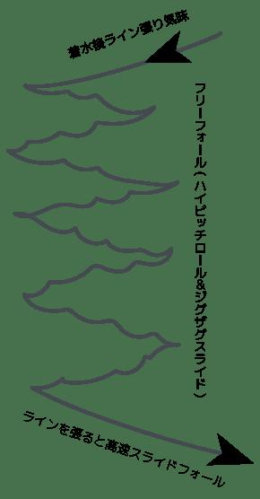 フリーフォール(ハイピッチロール&ジグザグスライド))